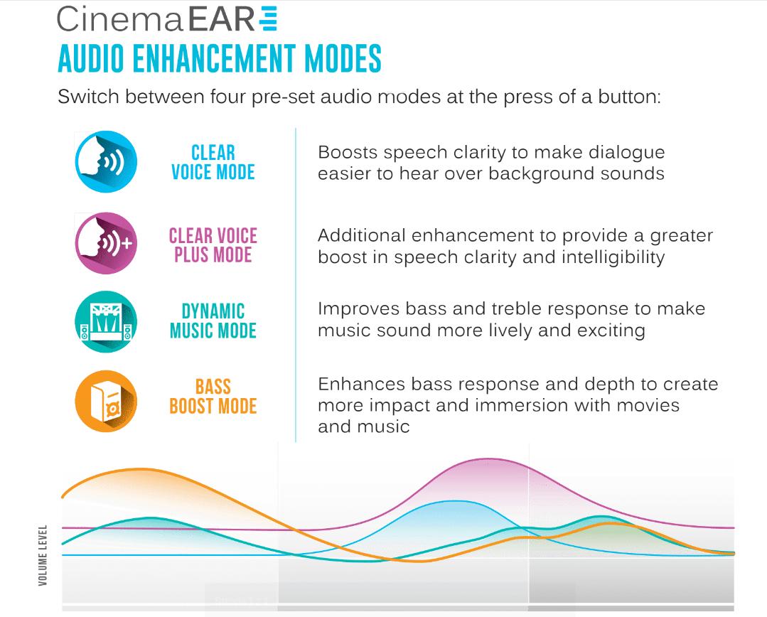 MEE Audio CinemaEar tryby odtwarzania